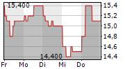 ZALANDO SE ADR 1-Woche-Intraday-Chart