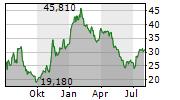 ZALANDO SE Chart 1 Jahr