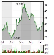 ZALANDO SE Jahres Chart
