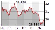 ZALANDO SE 5-Tage-Chart