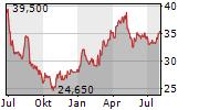 ZEAL NETWORK SE Chart 1 Jahr