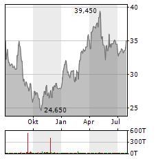 ZEAL NETWORK Aktie Chart 1 Jahr