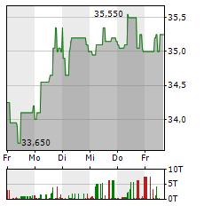 ZEAL NETWORK Aktie 5-Tage-Chart