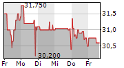ZEAL NETWORK SE 1-Woche-Intraday-Chart