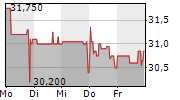ZEAL NETWORK SE 5-Tage-Chart