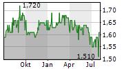 ZEMAITIJOS PIENAS AB Chart 1 Jahr