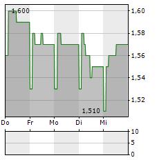ZEMAITIJOS PIENAS Aktie 1-Woche-Intraday-Chart