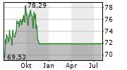 ZENDESK INC Chart 1 Jahr