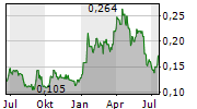 ZENITH MINERALS LIMITED Chart 1 Jahr