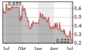 ZENSUN ENTERPRISES LTD Chart 1 Jahr