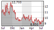 ZEON CORPORATION Chart 1 Jahr