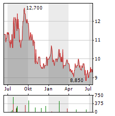 ZEON Aktie Chart 1 Jahr