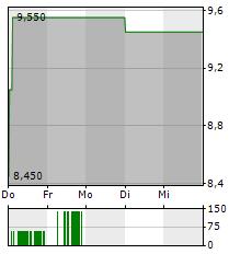 ZEON Aktie 5-Tage-Chart