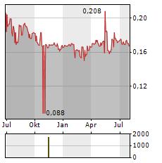 ZETA RESOURCES Aktie Chart 1 Jahr