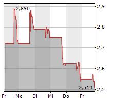 ZEVIA PBC Chart 1 Jahr