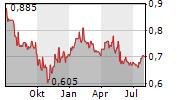ZHEJIANG EXPRESSWAY CO LTD Chart 1 Jahr