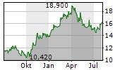ZIGNAGO VETRO SPA Chart 1 Jahr