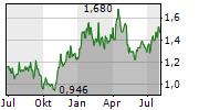 ZIJIN MINING GROUP CO LTD Chart 1 Jahr