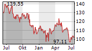 ZIMMER BIOMET HOLDINGS INC Chart 1 Jahr