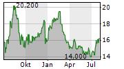 ZIMPLATS HOLDINGS LTD Chart 1 Jahr