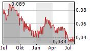 ZIMTU CAPITAL CORP Chart 1 Jahr