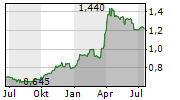 ZINC MEDIA GROUP PLC Chart 1 Jahr
