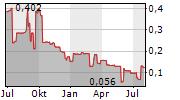 ZINC ONE RESOURCES INC Chart 1 Jahr