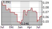 ZINCX RESOURCES CORP Chart 1 Jahr