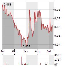 ZINCX RESOURCES Aktie Chart 1 Jahr