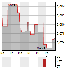 ZINCX RESOURCES Aktie 5-Tage-Chart