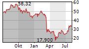ZIONS BANCORPORATION NA Chart 1 Jahr