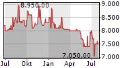 ZOOLOGISCHER GARTEN BERLIN AG Chart 1 Jahr