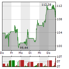 ZOOM VIDEO COMMUNICATIONS Aktie 5-Tage-Chart
