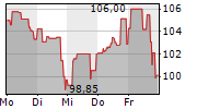ZOOM VIDEO COMMUNICATIONS INC 5-Tage-Chart