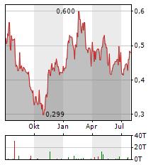 ZOOMLION HEAVY INDUSTRY Aktie Chart 1 Jahr