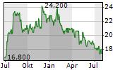ZOZO INC Chart 1 Jahr