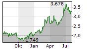 ZTE CORPORATION Chart 1 Jahr