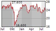 ZTO EXPRESS CAYMAN INC ADR Chart 1 Jahr