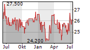 ZUEBLIN IMMOBILIEN HOLDING AG Chart 1 Jahr