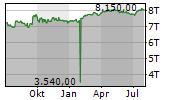 ZUGER KANTONALBANK Chart 1 Jahr