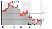 ZUMTOBEL GROUP AG Chart 1 Jahr