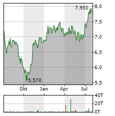 ZUMTOBEL Aktie Chart 1 Jahr