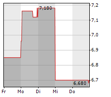 ZUMTOBEL GROUP AG Chart 1 Jahr