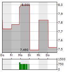 ZUMTOBEL Aktie 5-Tage-Chart