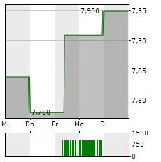 ZUMTOBEL Aktie 1-Woche-Intraday-Chart