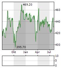 ZURICH Aktie Chart 1 Jahr