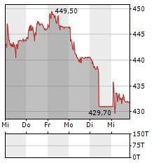 ZURICH Aktie 5-Tage-Chart
