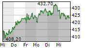 ZURICH INSURANCE GROUP AG 1-Woche-Intraday-Chart