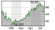 ZWACK UNICUM NYRT Chart 1 Jahr