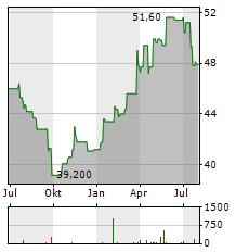 ZWACK UNICUM Aktie Chart 1 Jahr